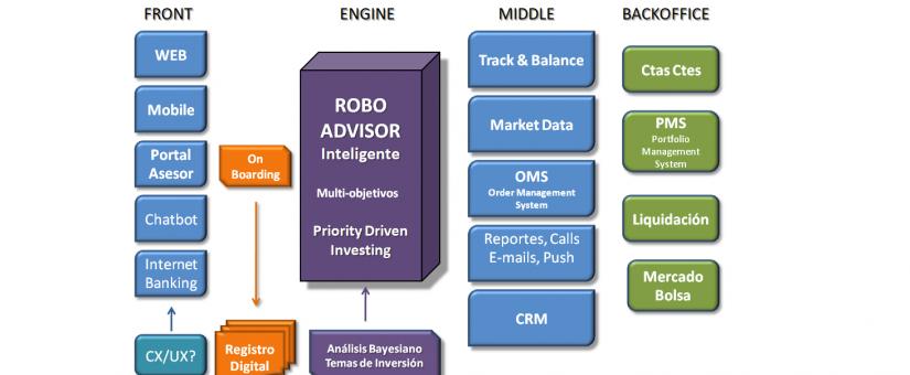 Anatomía de un robo-advisor (RoboBanker)
